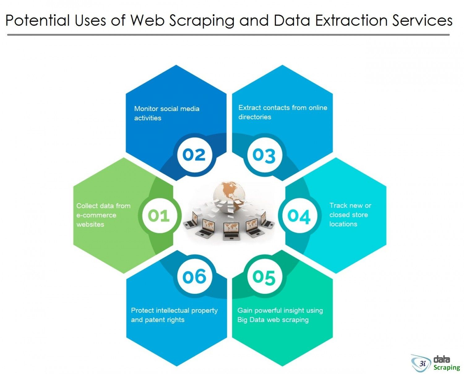 Top 10 Ways to Use Web Scraping For Business | Web Data Scraping