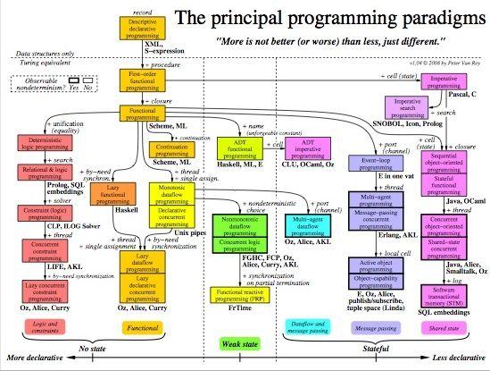 Classification of the principal programming paradigms Computer - ilog programmer sample resume