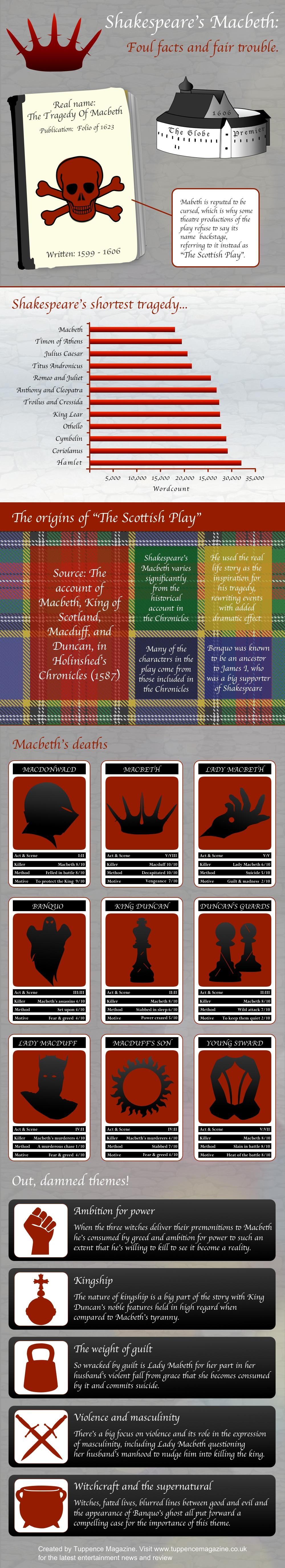 Macbeth Play Overview Resource Shakespeare Lesson Teaching Literature Juliu Caesar Act 2 Scene 1 Explanation Modern Translation One Summary