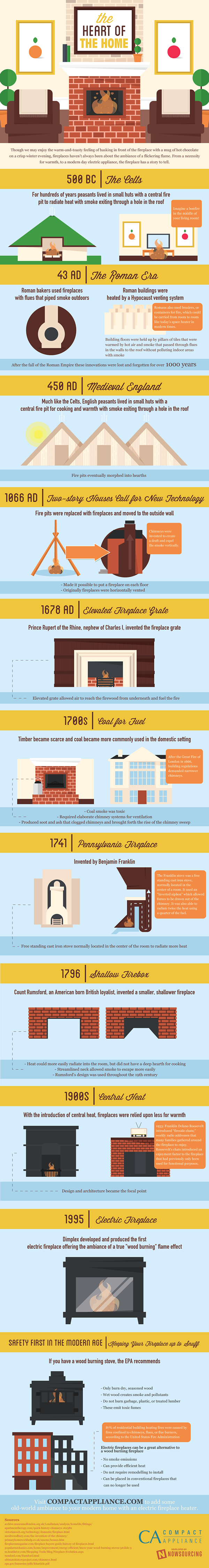 The History Of Fireplaces On Behance Infographic Gardening Infographic Infographic Marketing