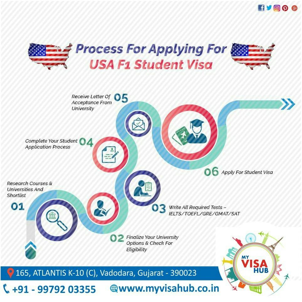 Are You Planning To Study In Usa Providing University S List Visa Application Process Almost Start To End Myvisahub Will Gui Ielts University List Student