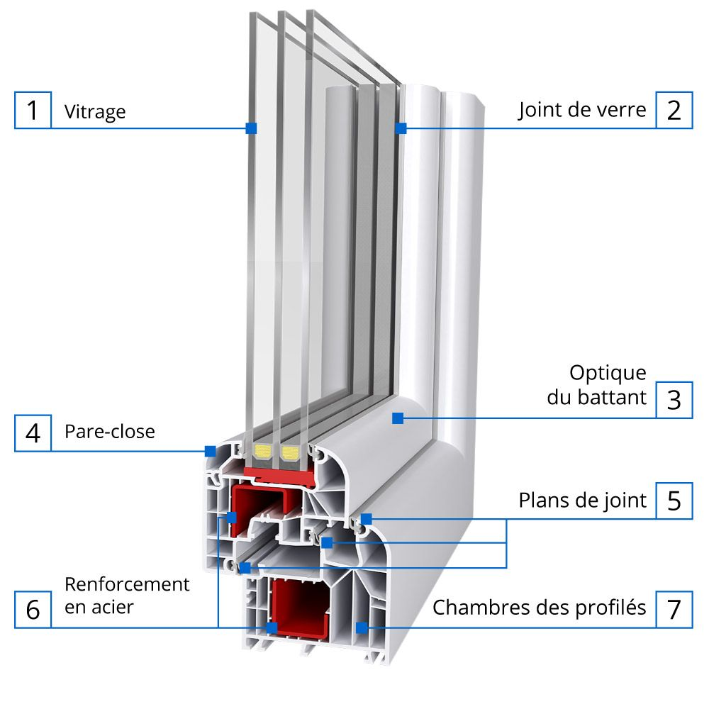 Fenetre Triple Vitrage Ideal 8000 Fenetre24 Com Triple Vitrage Fenetre Fenetres Aluminium