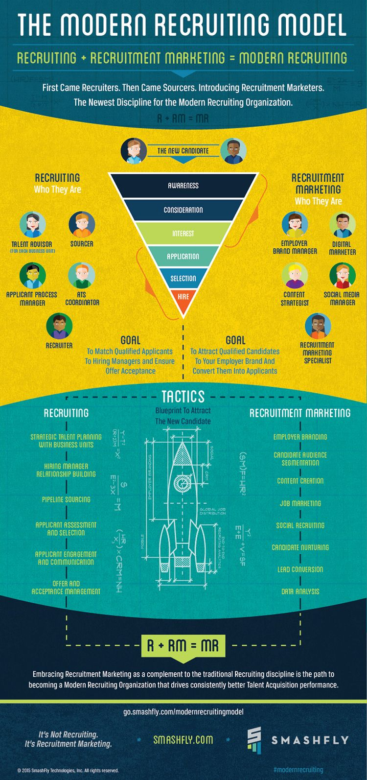 infographic  the new candidate experience journey