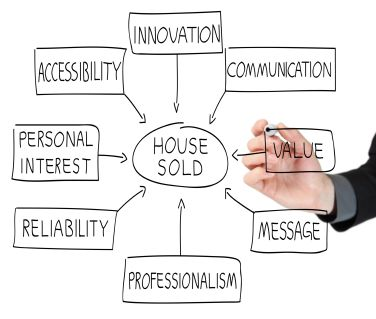 So you want to become a real estate agent? There's a lot to like ...