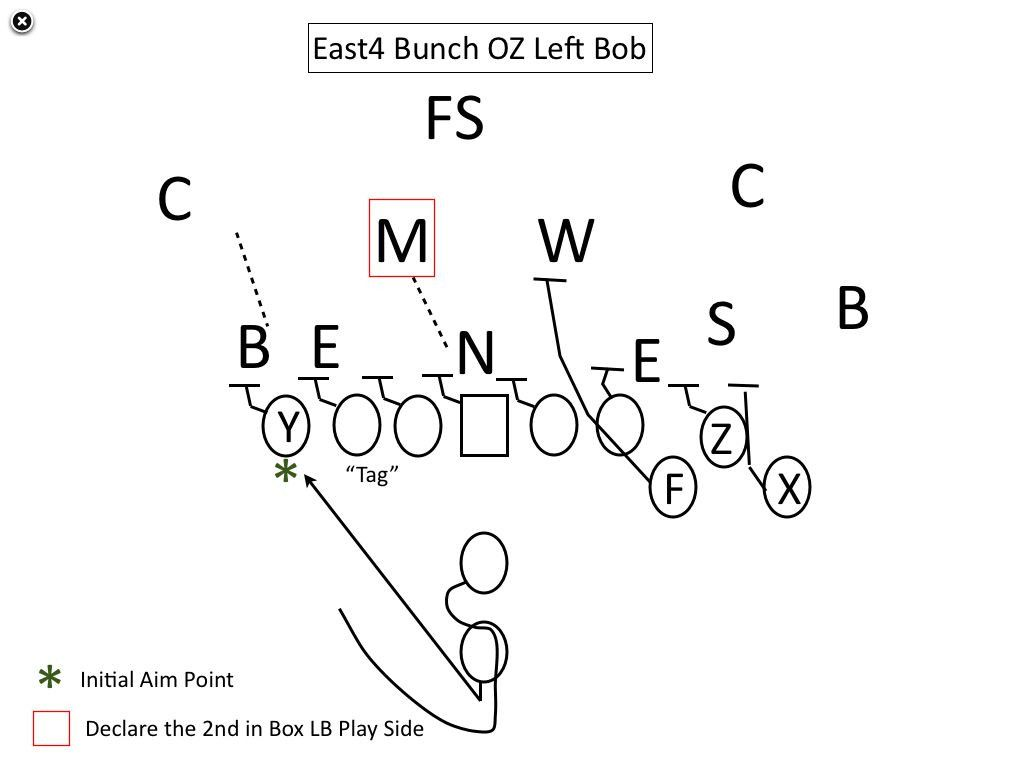 28 Football Play Diagram Template in 2020 (With images
