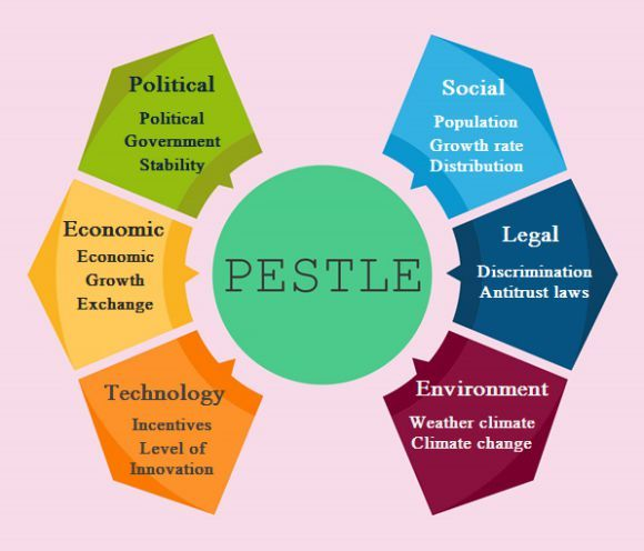 Free PESTLE Analysis Templates (With Images)