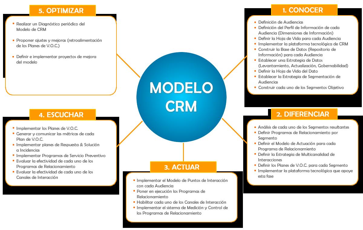 Modelo de CRM | Business | Pinterest