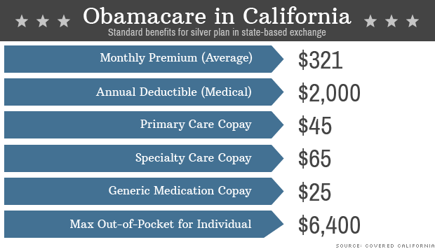 Cnn Money Report By Tami Luhby Obamacare Is A 2 000 Deductible