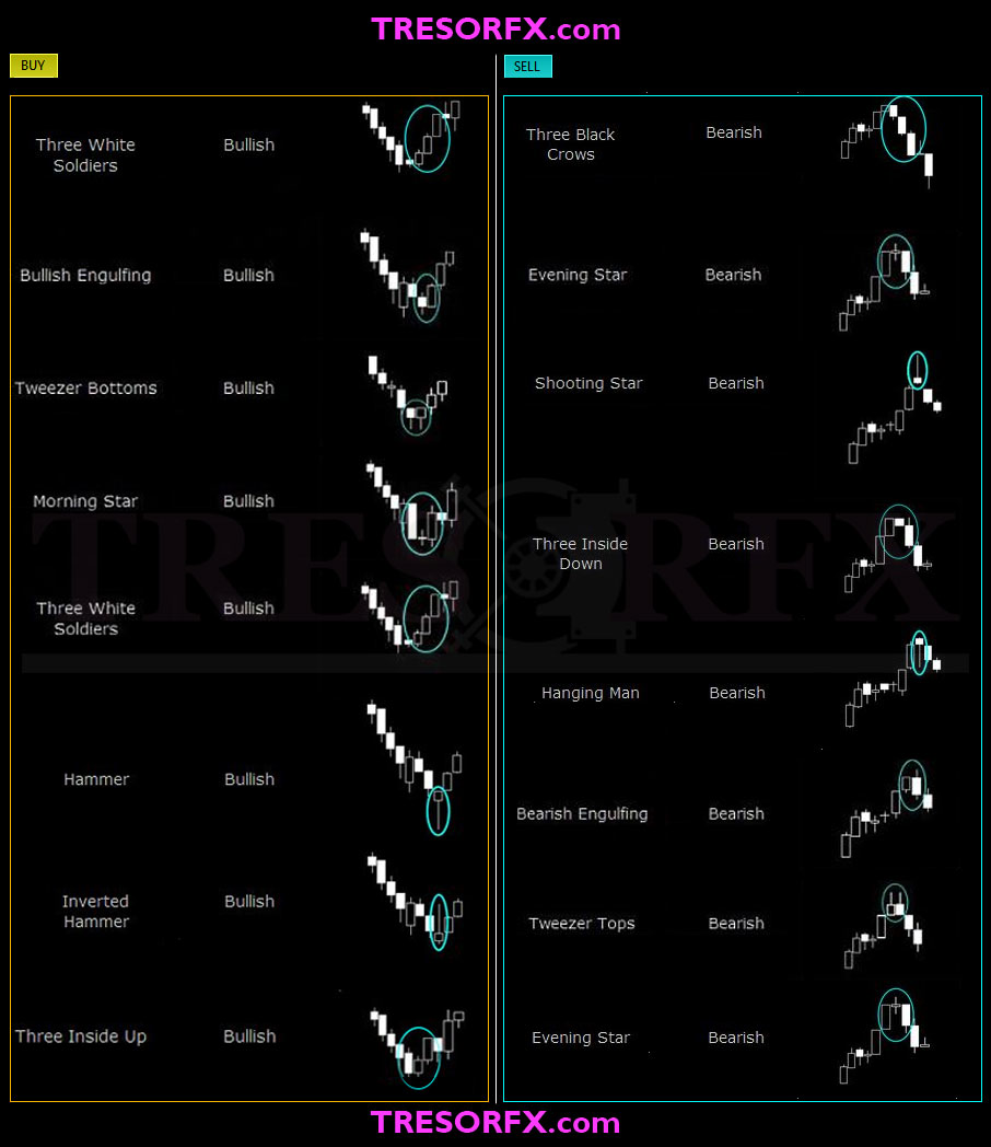 Classic Chart Patterns Tresor Fx In 2020 Trading Charts Stock Trading Strategies Chart