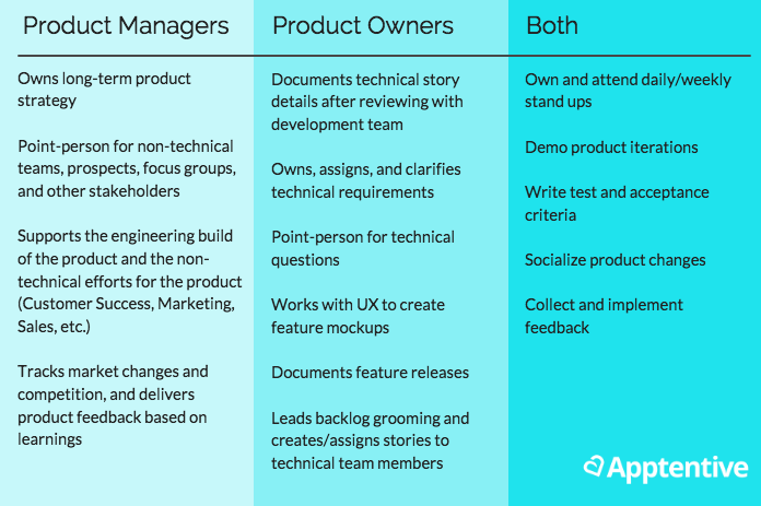 Mobile Product Manager Vs Mobile Product Owner Management Owners Web Design