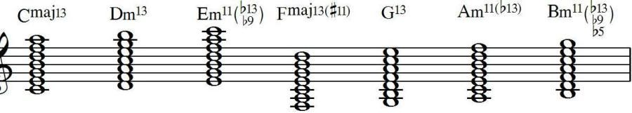 Jazz Theory: Diatonic 13th Chords in Major | Chords | Pinterest ...