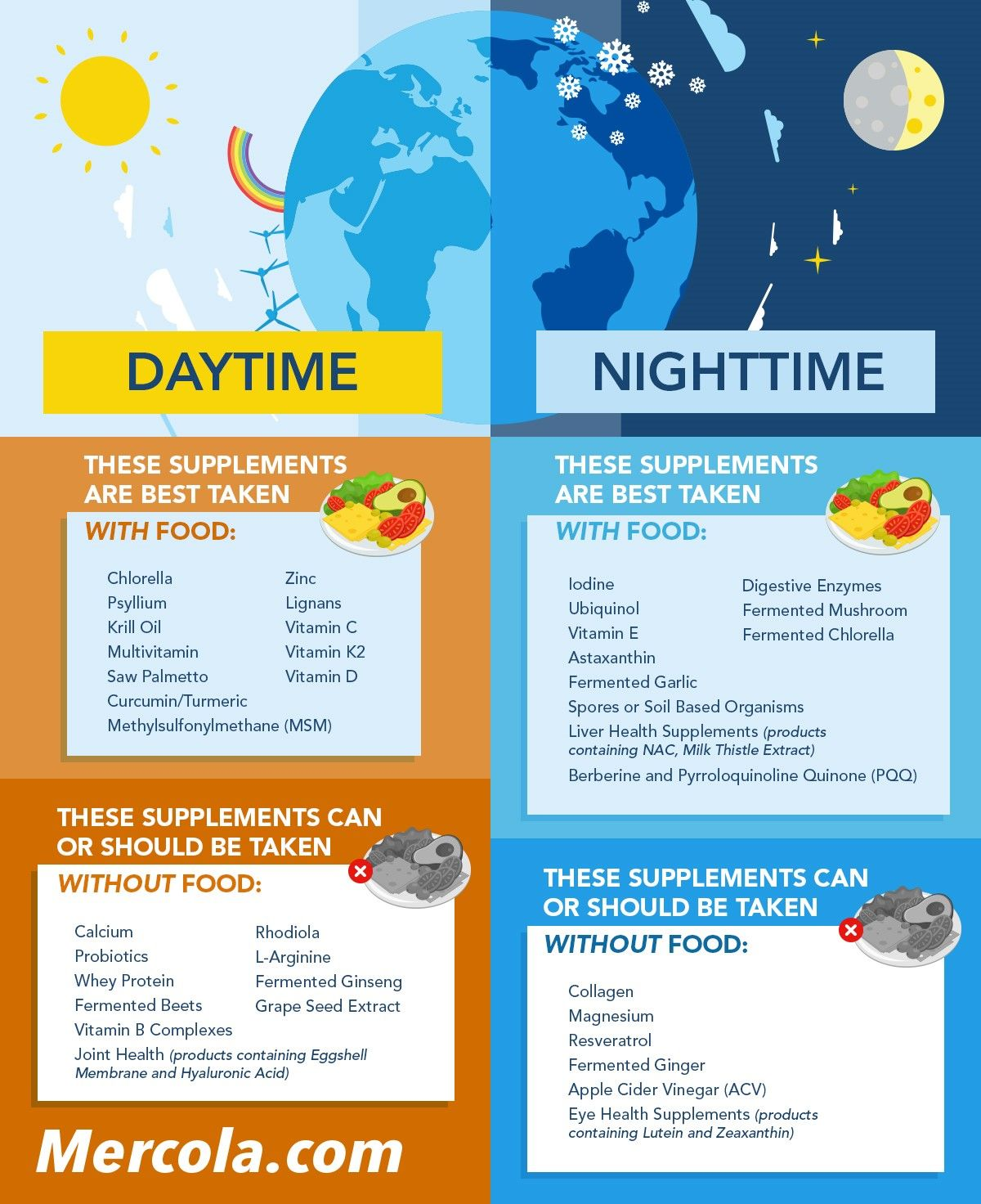 Image result for best time to take supplement