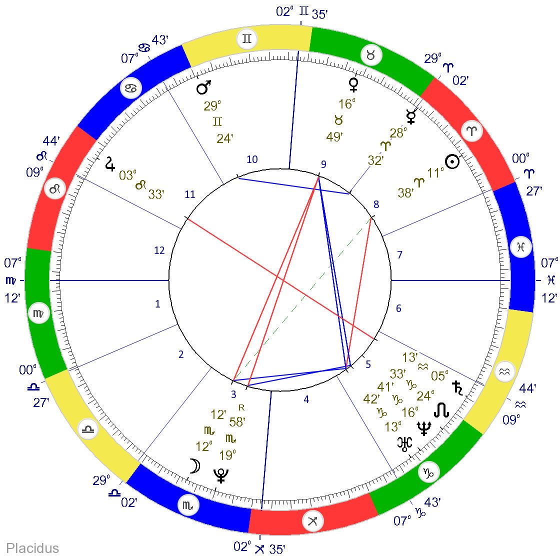 Hannah Natal Horoscope