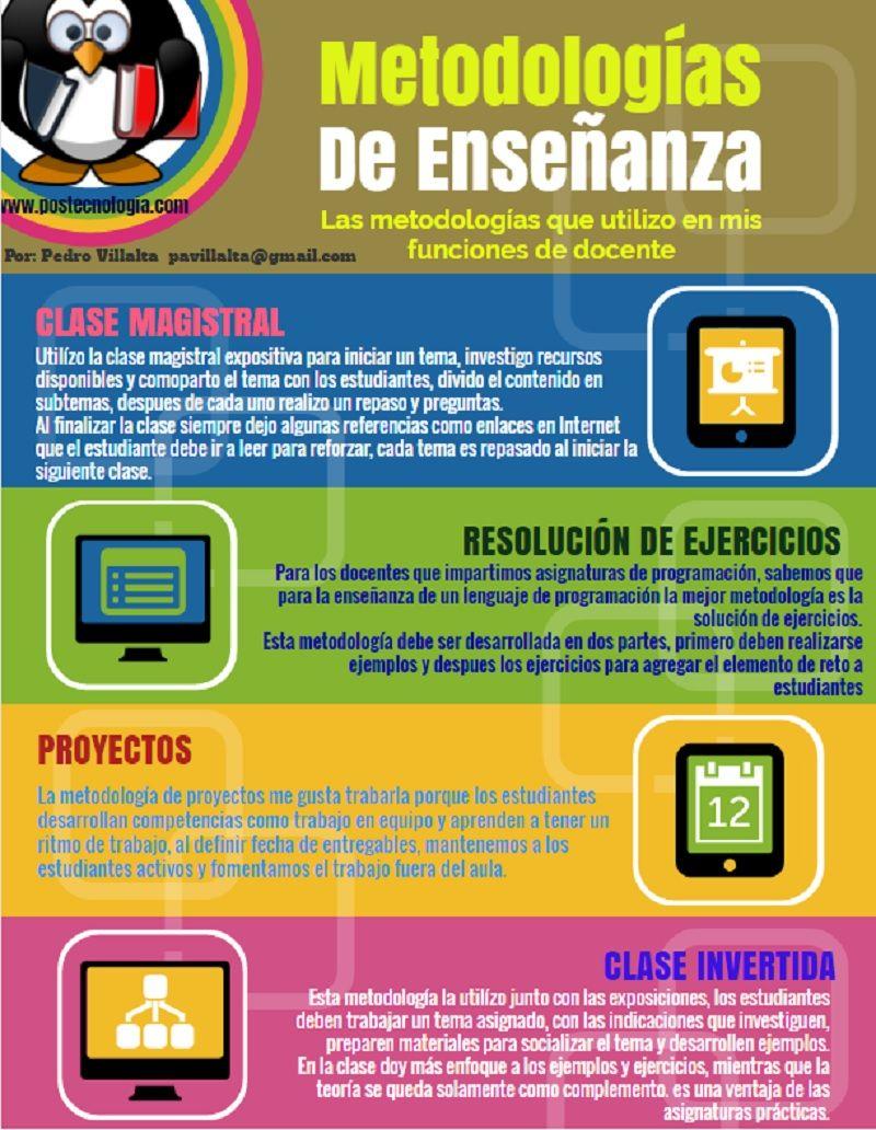 Infografía Sobre Metodologías De Enseñanza Y Aprendizaje