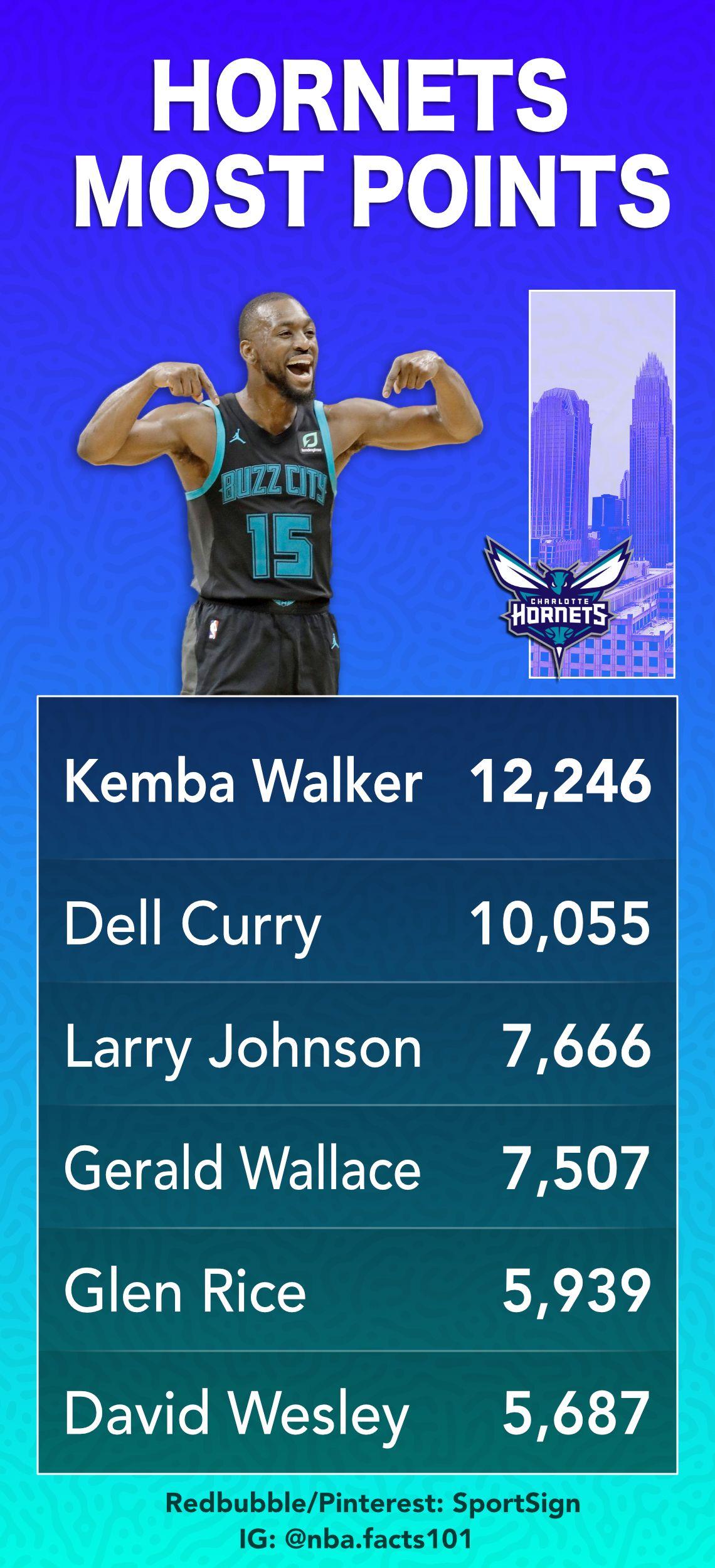 Pin on Charlotte NBA Basketball