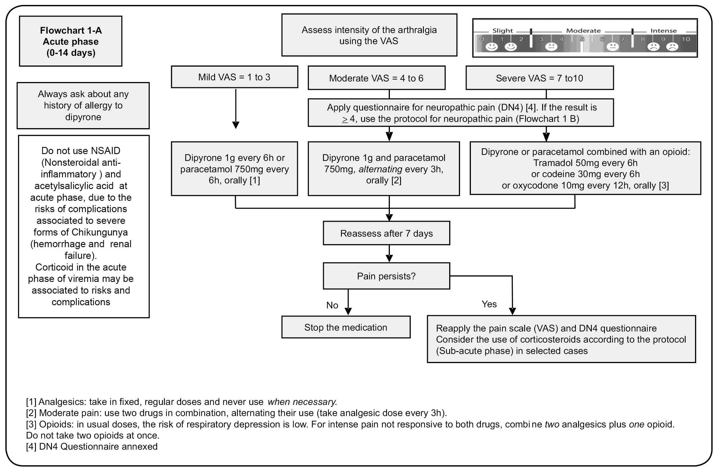 Pharmacologic management of pain in patients with Chikungunya: a guideline