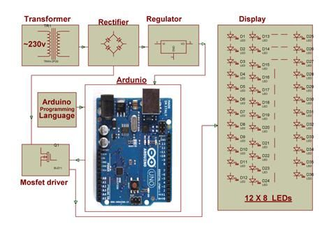 Arduino based auto intensity of street lights project is used to ...