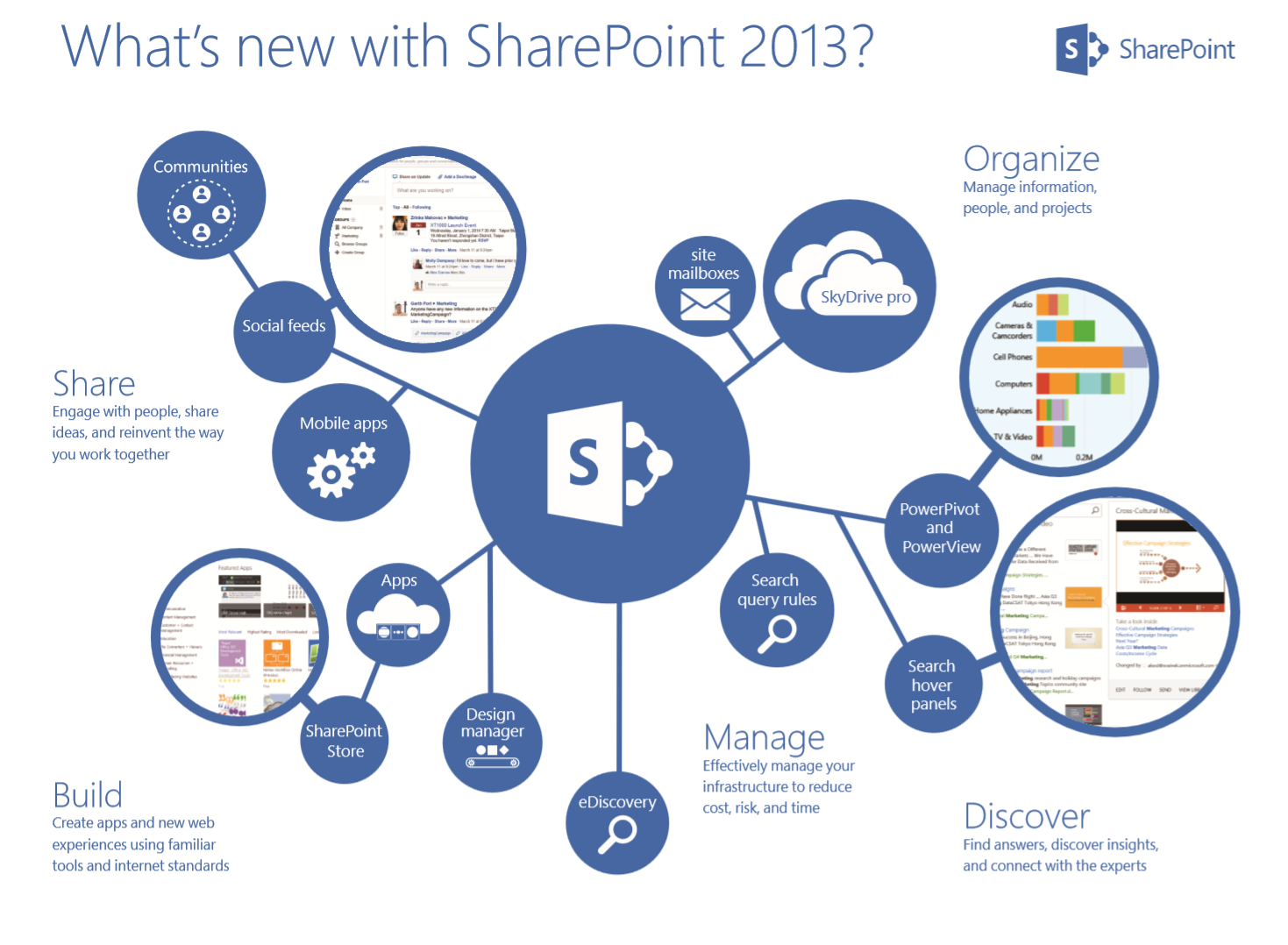 what s new in sharepoint 201 Sharepoint server 2016 has been designed, developed, and tested with the microsoft software as a service (saas) strategy at its core drawing extensively from that experience, sharepoint server 2016 is designed to help you achieve new levels of reliability and performance and empower users while meeting their demands for greater business mobility.