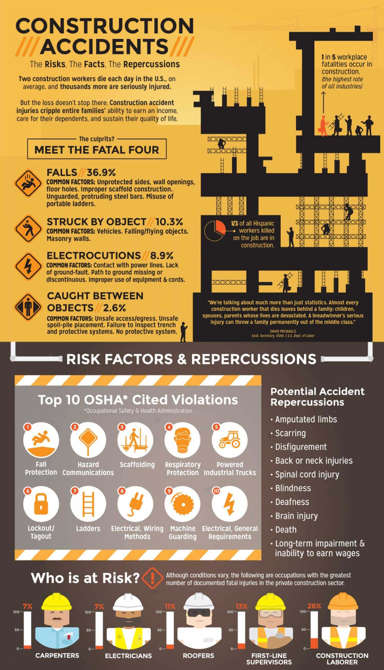 construction accidents infographics