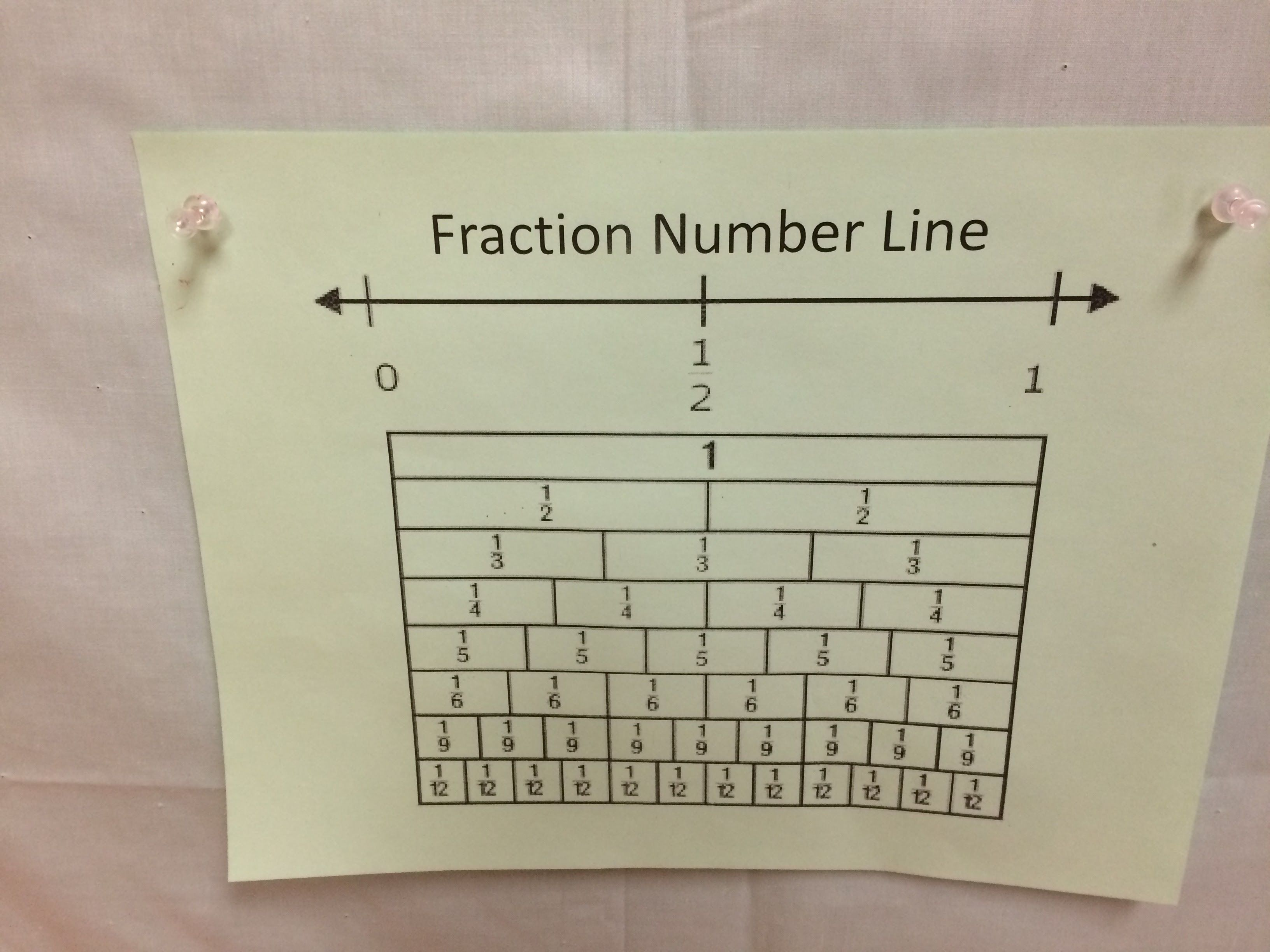 Pin By Cindy Lavalier On Math