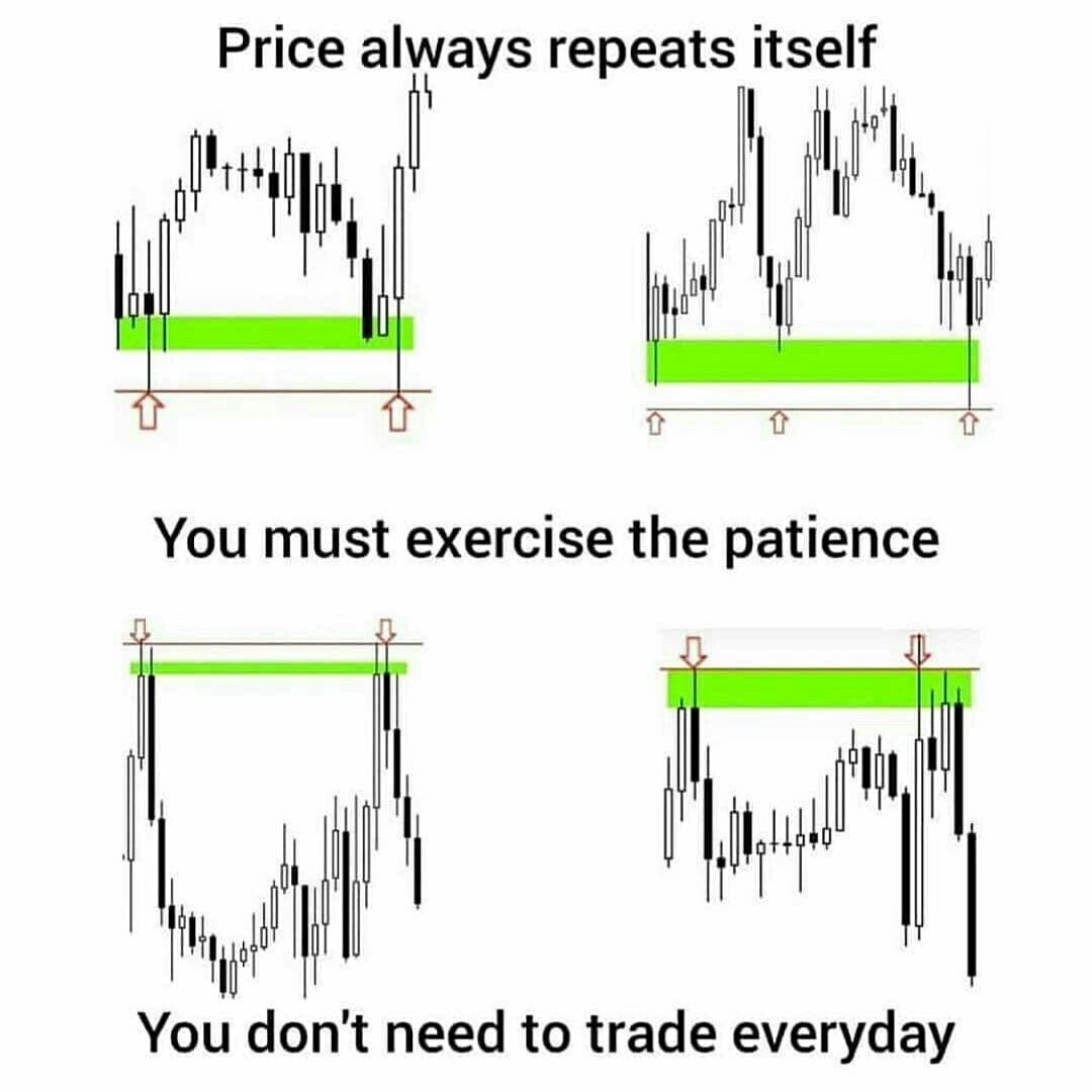 Always Stay Patient Towards Price Movement Remember Being In