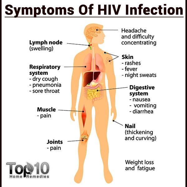Hiv 101 Causes, Symptoms, Prevention And Treatment  Unit -5020
