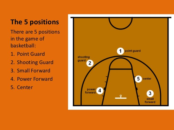 Basketball Power Point Basketball Workouts Basketball Players Basketball Positions