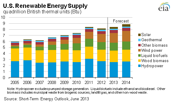 Chart Showing U S Renewable Energy Supply Department Of Energy Information Agency Administration Energy Supply Renewable Energy