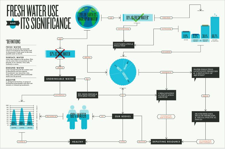 Fresh Water Use Concept Map Greg Thomas Good Infographics Are