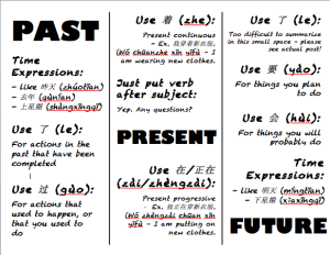 Chart of past, present, and future Chinese verb tenses   Chinese ...