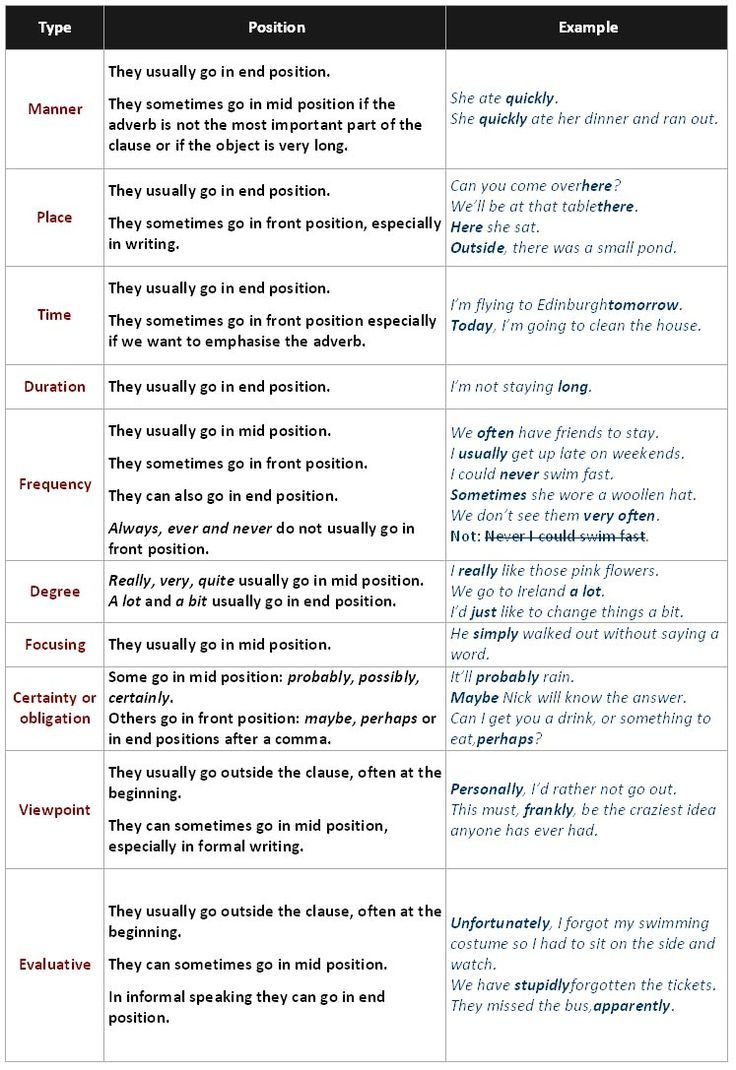 Adverbials In English Grammar An Adverbial Is An Individual Word