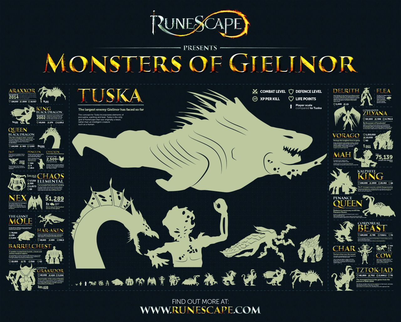 Runescape The Monsters Of Gielinor Size Chart Monster Fantasy