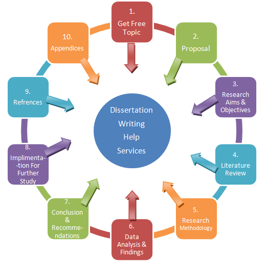 Customized phd proposal writing