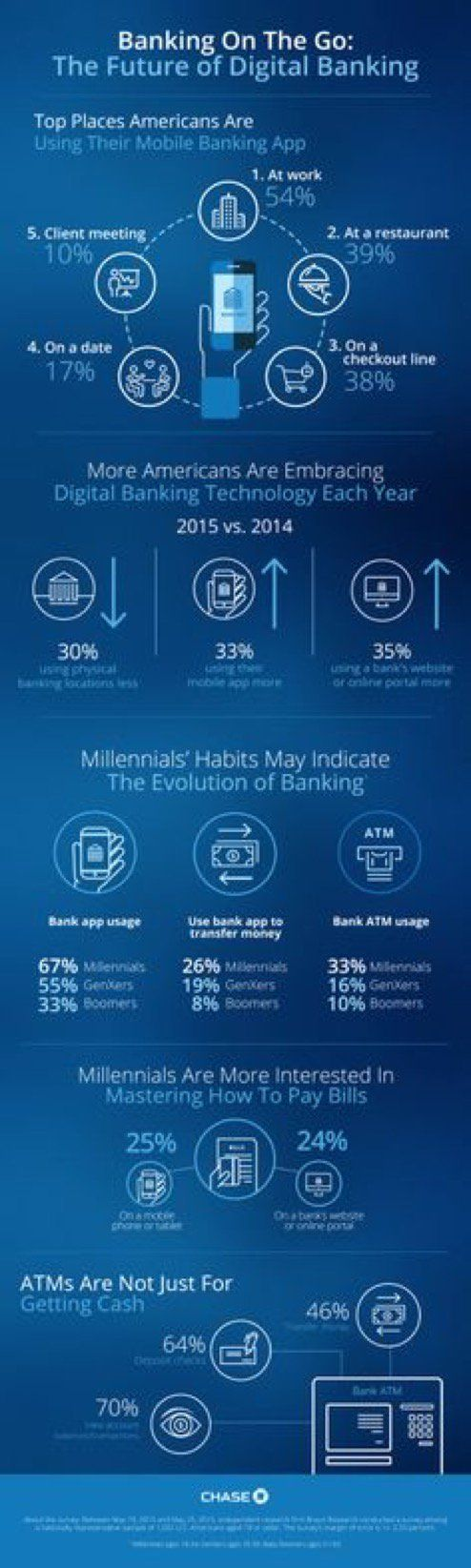 The future of Digital Banking.