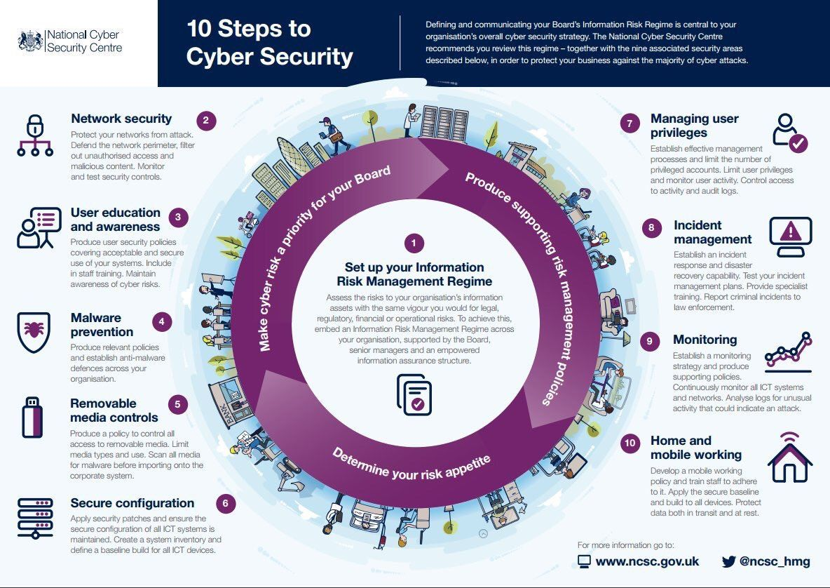 Guidance On How Organisations Can Protect Themselves In Cyberspace
