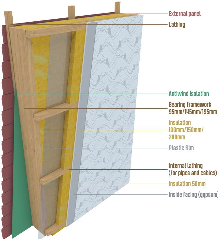 Oak Frame Construction Wall Thickness Wood Frame Construction Insulating A Shed Timber Frame Homes