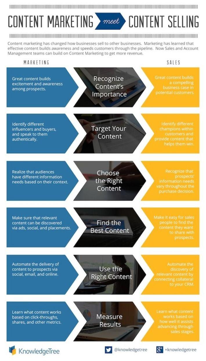 The Marketing Technology Alert Content Marketing Infographic Infographic Marketing Content Marketing