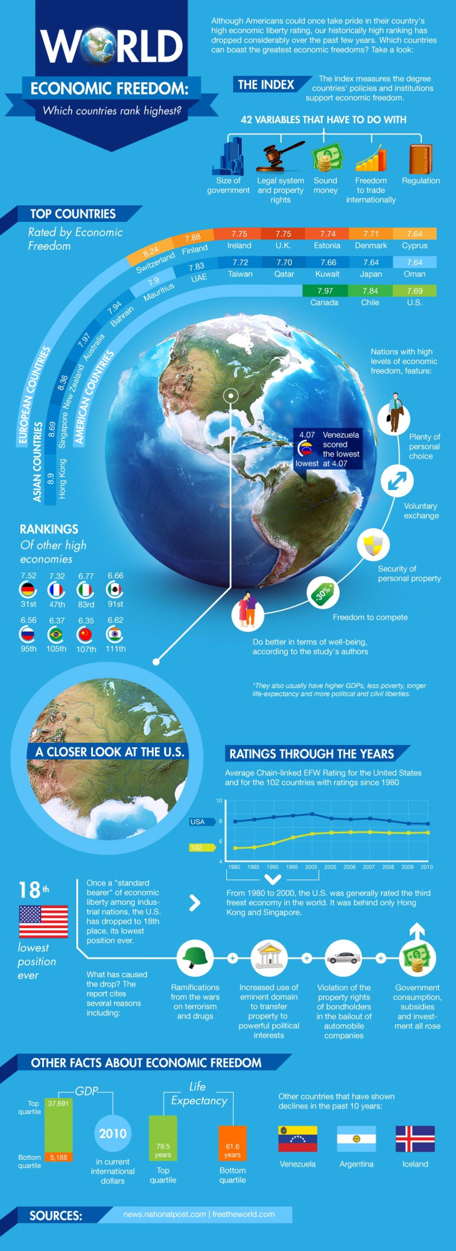 World Economic Freedome Infographic