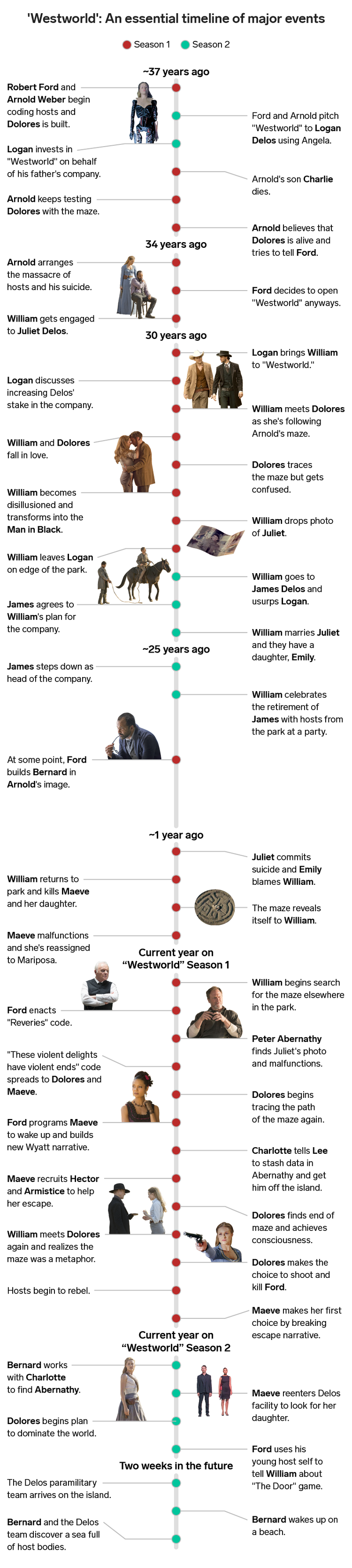 An Essential Timeline Of Every Important Event On Westworld