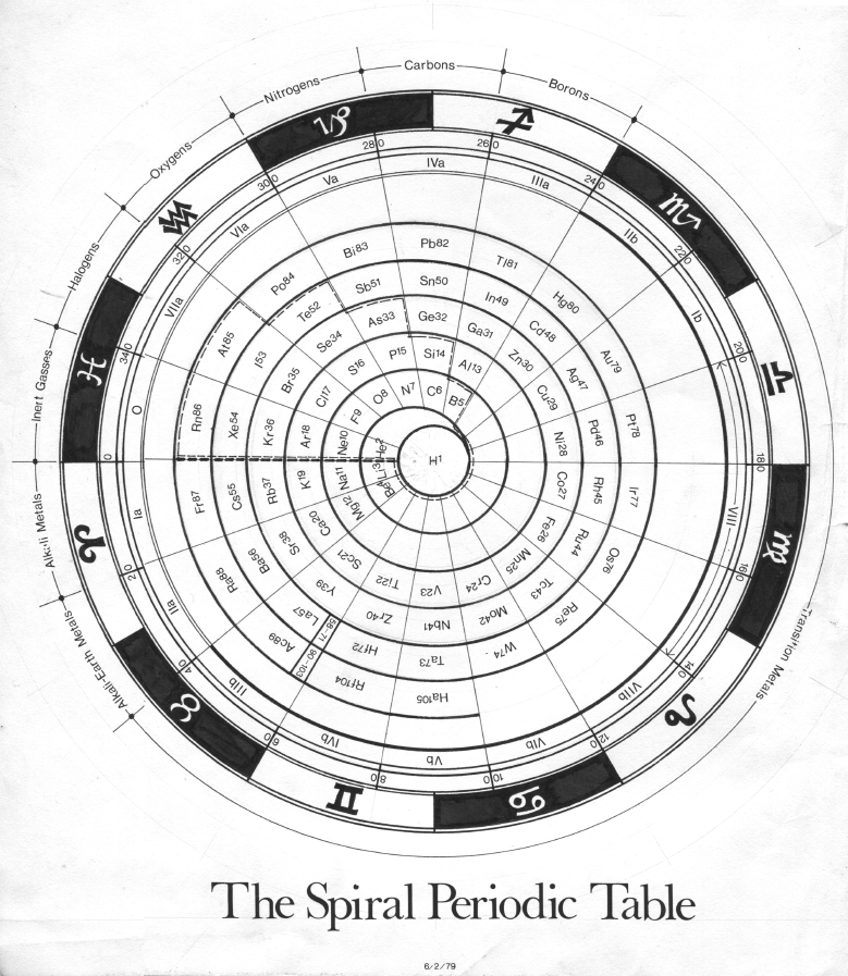 Circular periodic table maps legends pinterest periodic 1979 manns spiral periodic table urtaz Gallery