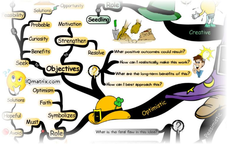 How To Solve Problems Using The Six Thinking Hats Method In 2021 Six Thinking Hats Problem Solving Work Objectives