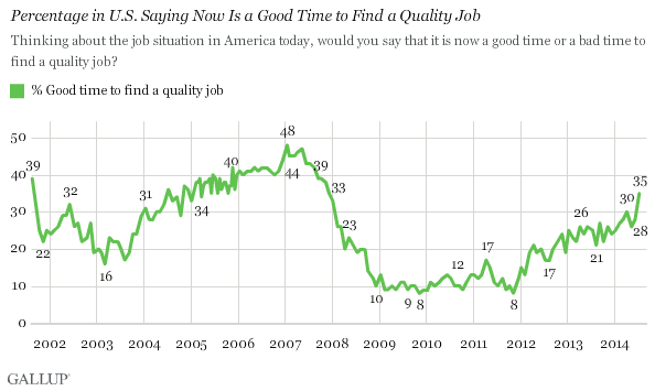 In U S Quality Jobs Outlook Best In More Than Six Years