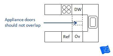 Kitchen Appliance And Cupboard Door Guidelines Kitchen