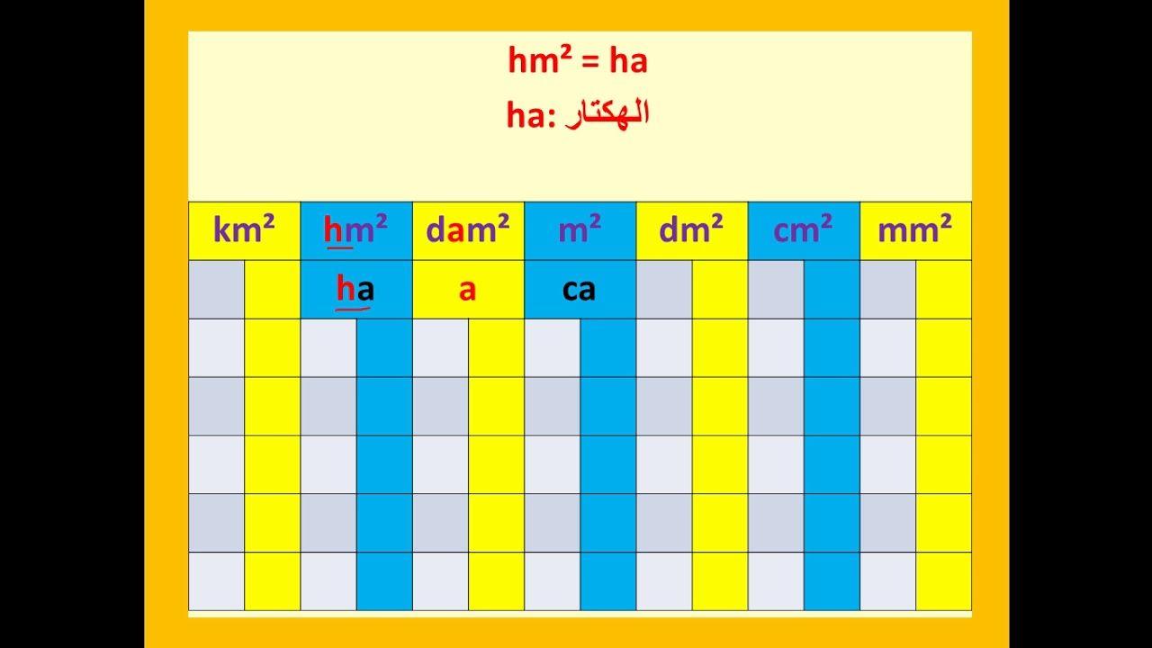 جدول قياس المساحة الرياضيات مع رضوان بوجمعاوي Bar Chart Chart