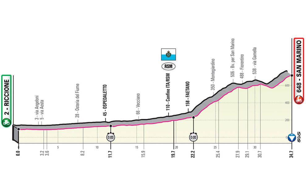 Etapas Giro De Italia 2019 Perfiles Y Recorrido Giro De Italia Giro San Giovanni Rotondo