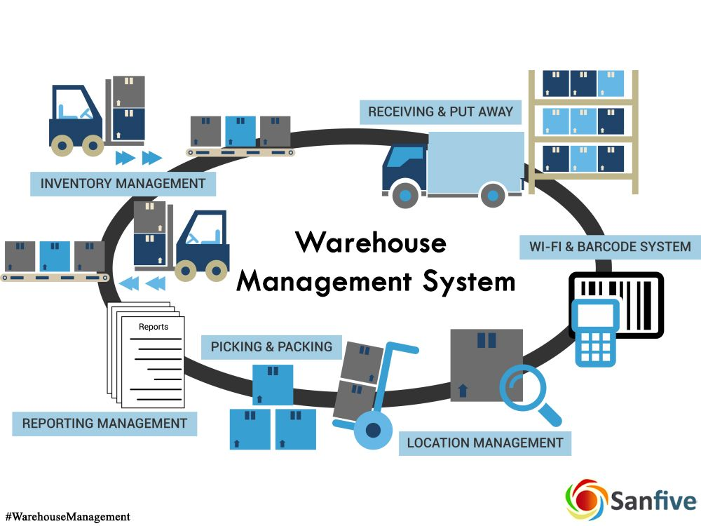 Warehouse Solution enables organization to be much more organized.  #SanfiveSoluti… | Warehouse management, Inventory management software,  Business management degree
