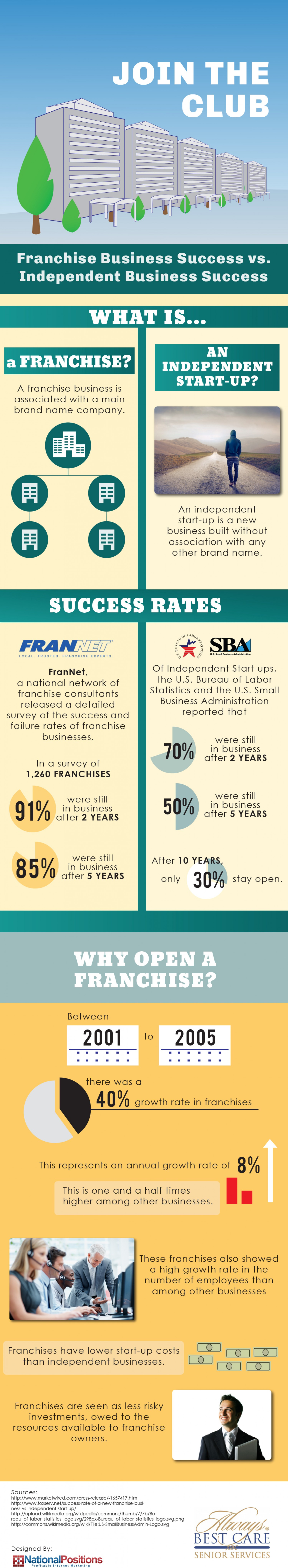 Franchise Business Success vs. Independent Business