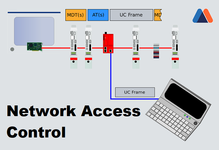 Global Network Access Control Nac Industry Was Estimated Over Usd 551 6 Million In 2014 And Is Anticipa Network Access Control Access Control Networking