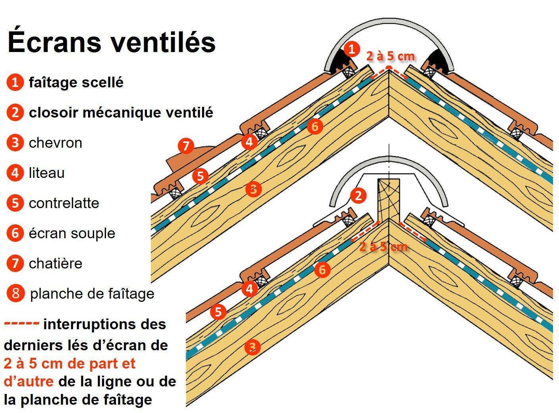 Closoir De Faitage Scover Plus Rouge L 330 Mm X L 2 M Leroy Merlin