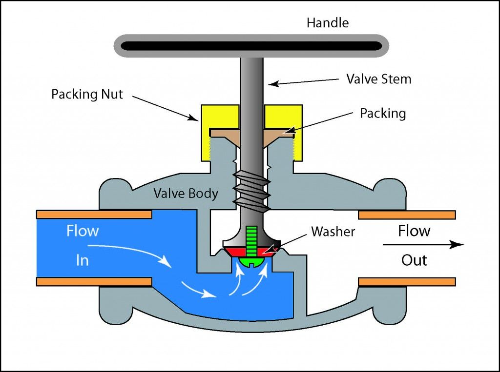 Generic illustration of a globe valve mechanical